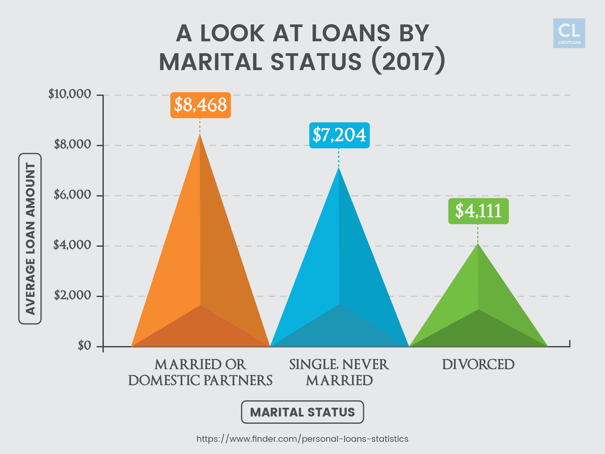 2017 Data Showing Loans by Marital Status