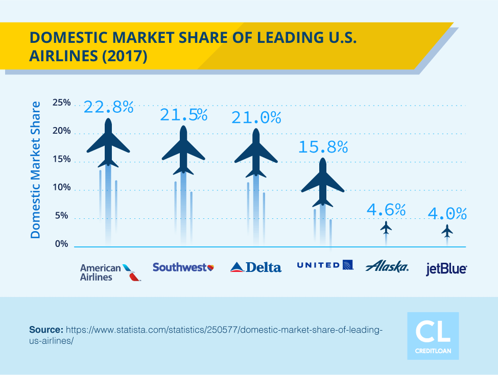 2017 Domestic Market Share of Leading U.S. Airlines