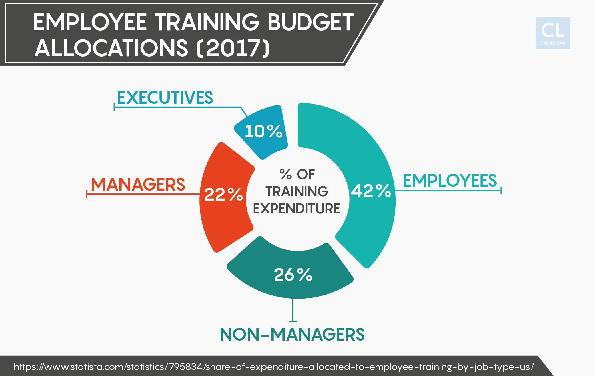 2017 Employee Training Budget Allocations
