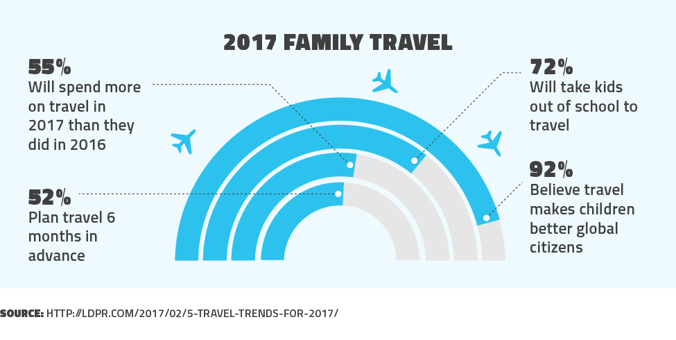 2017 Family Travel