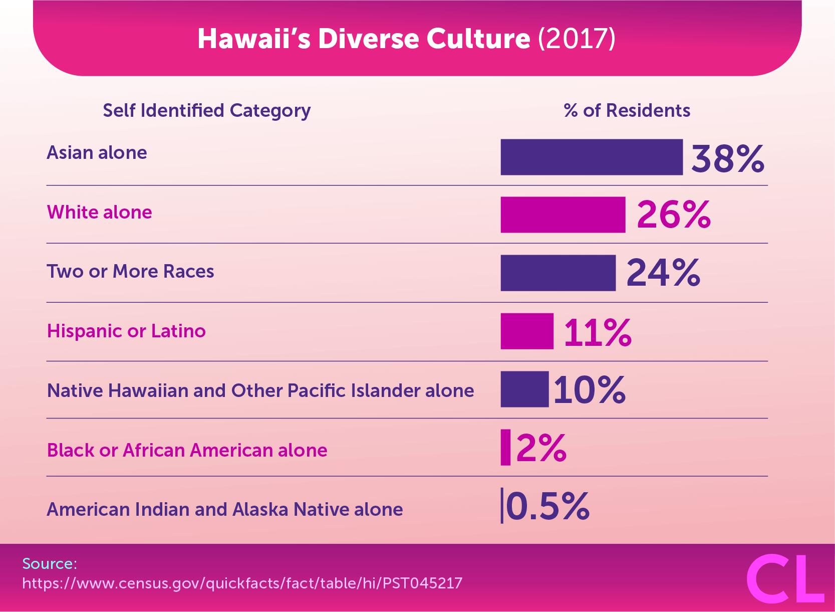 2017 Hawaii's Diverse Culture