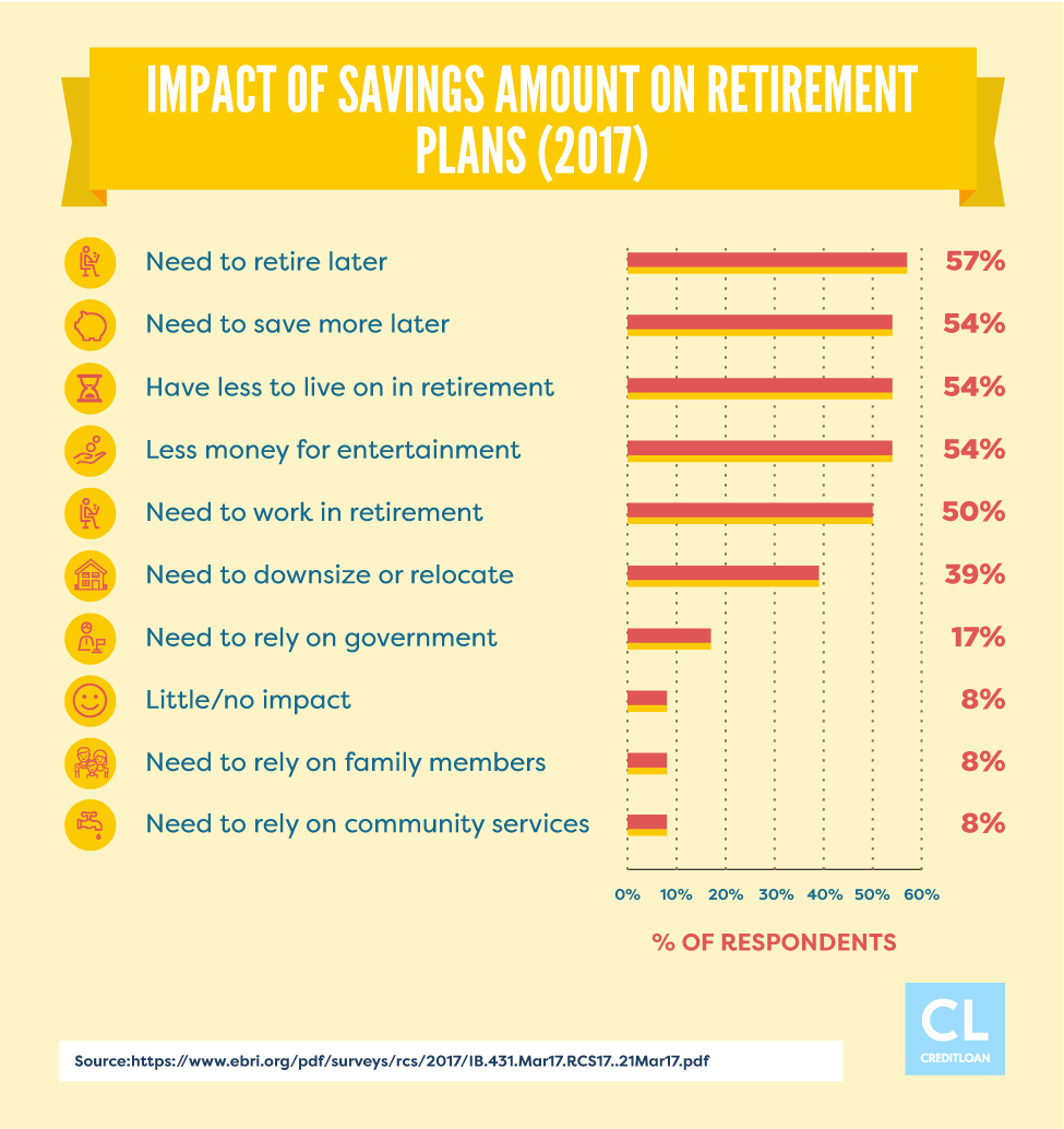 2017 Impact of Savings Amount on Retirement Plans