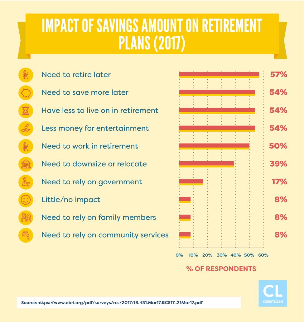2017 Impact of Savings Amount on Retirement Plans