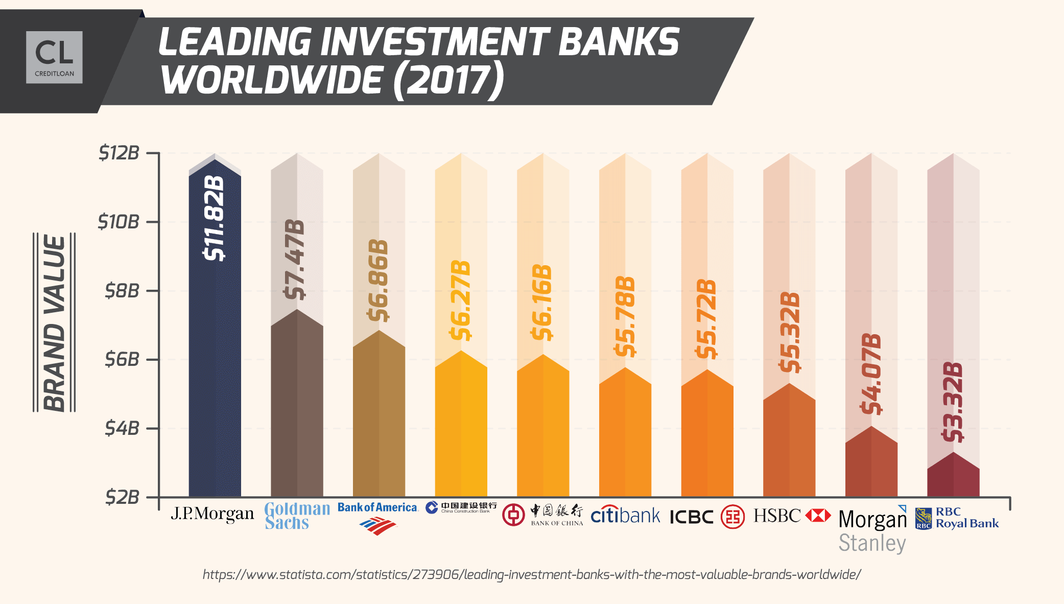 2017 Leading Investment Banks Worldwide