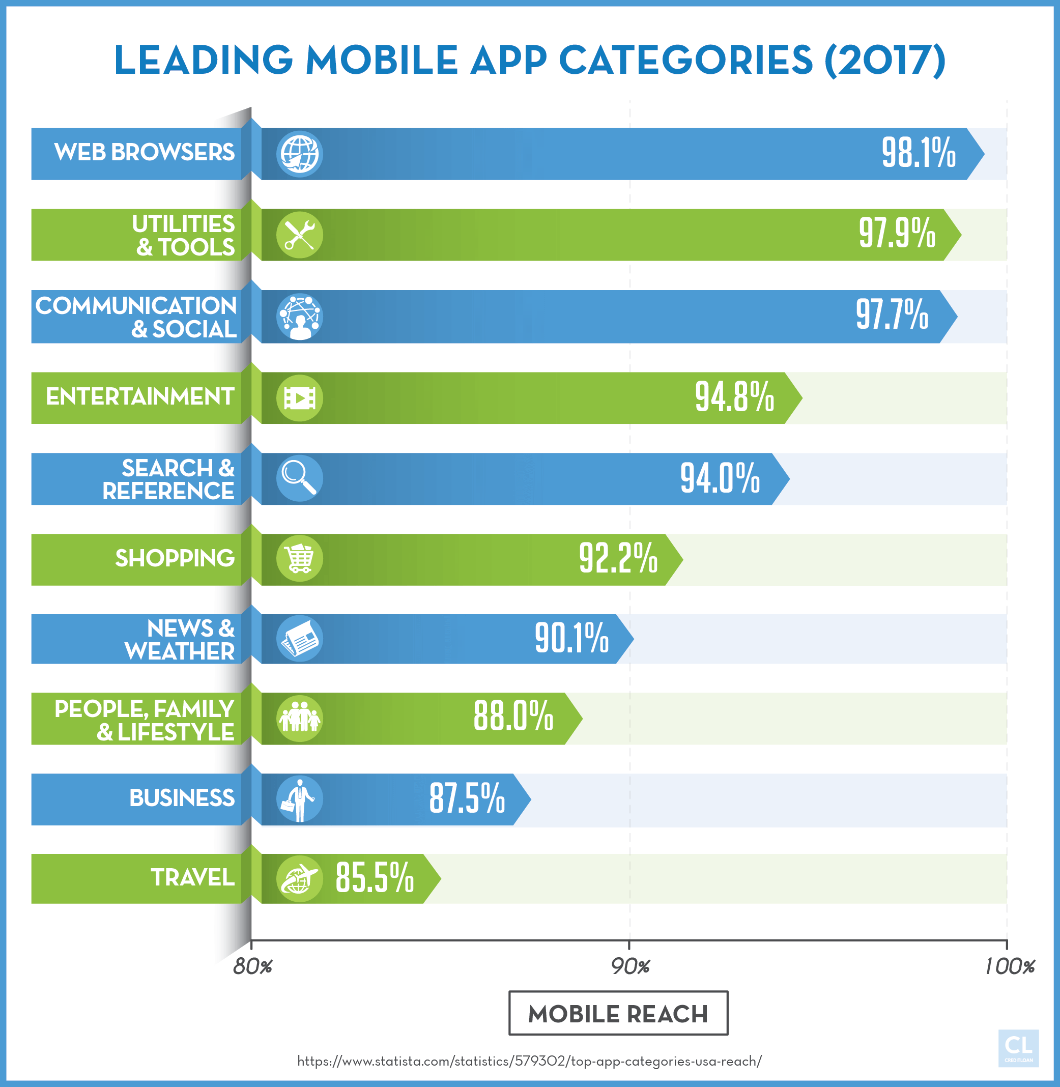 2017 Leading Mobile App Categories