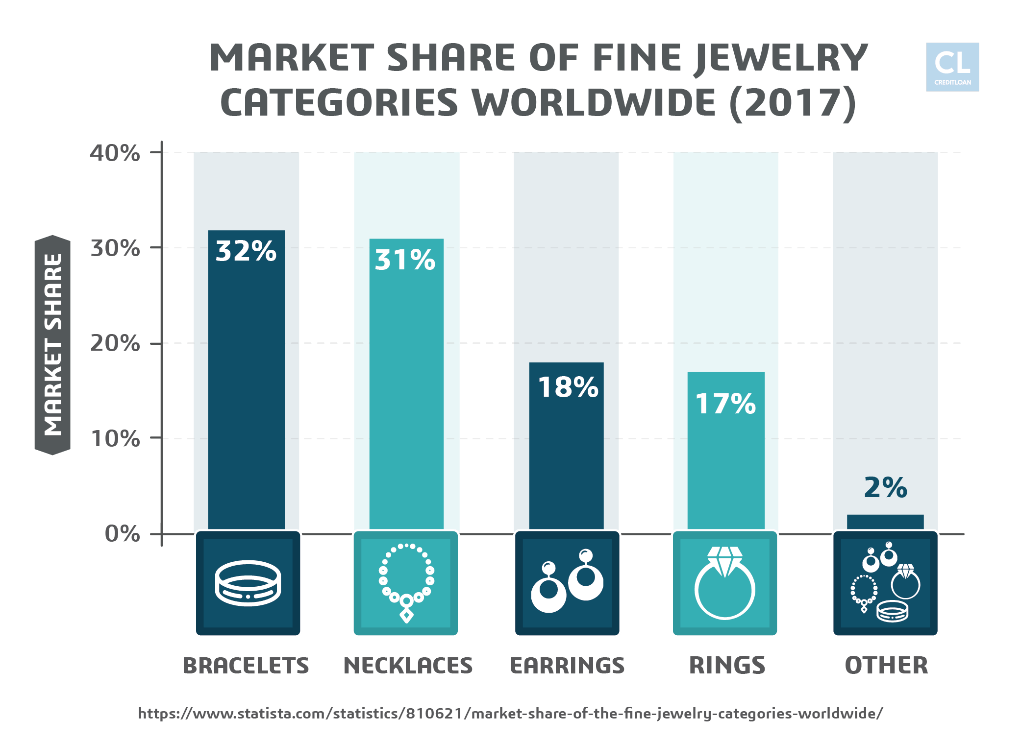 2017 Market Share of Fine Jewelry Categories Worldwide