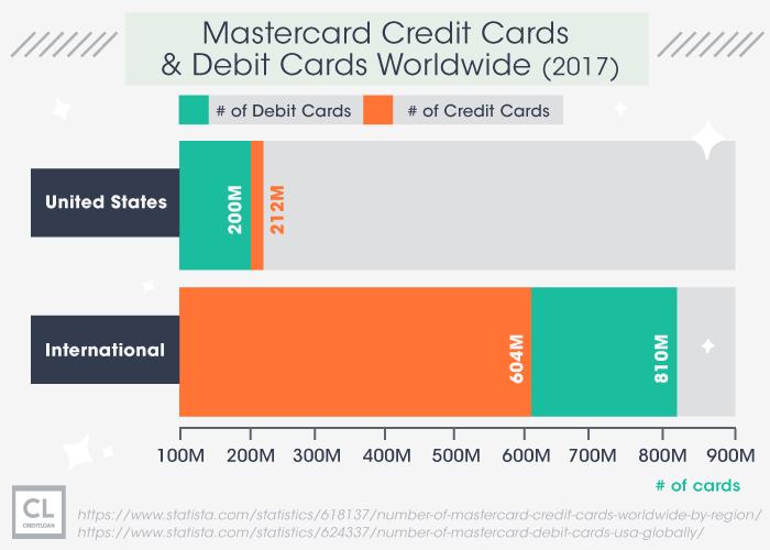 2017 Mastercard Credit Cards & Debit Cards Worldwide