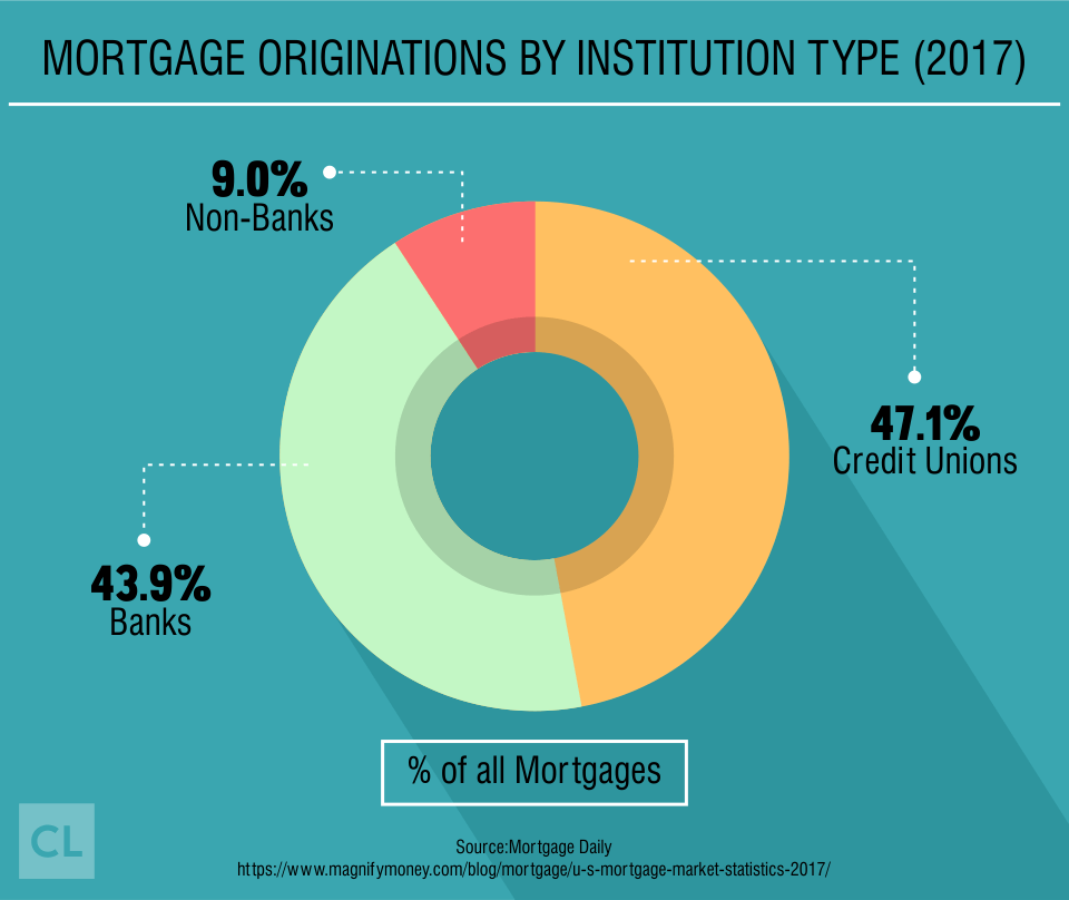 2017 Mortgage Originations by Institution Type