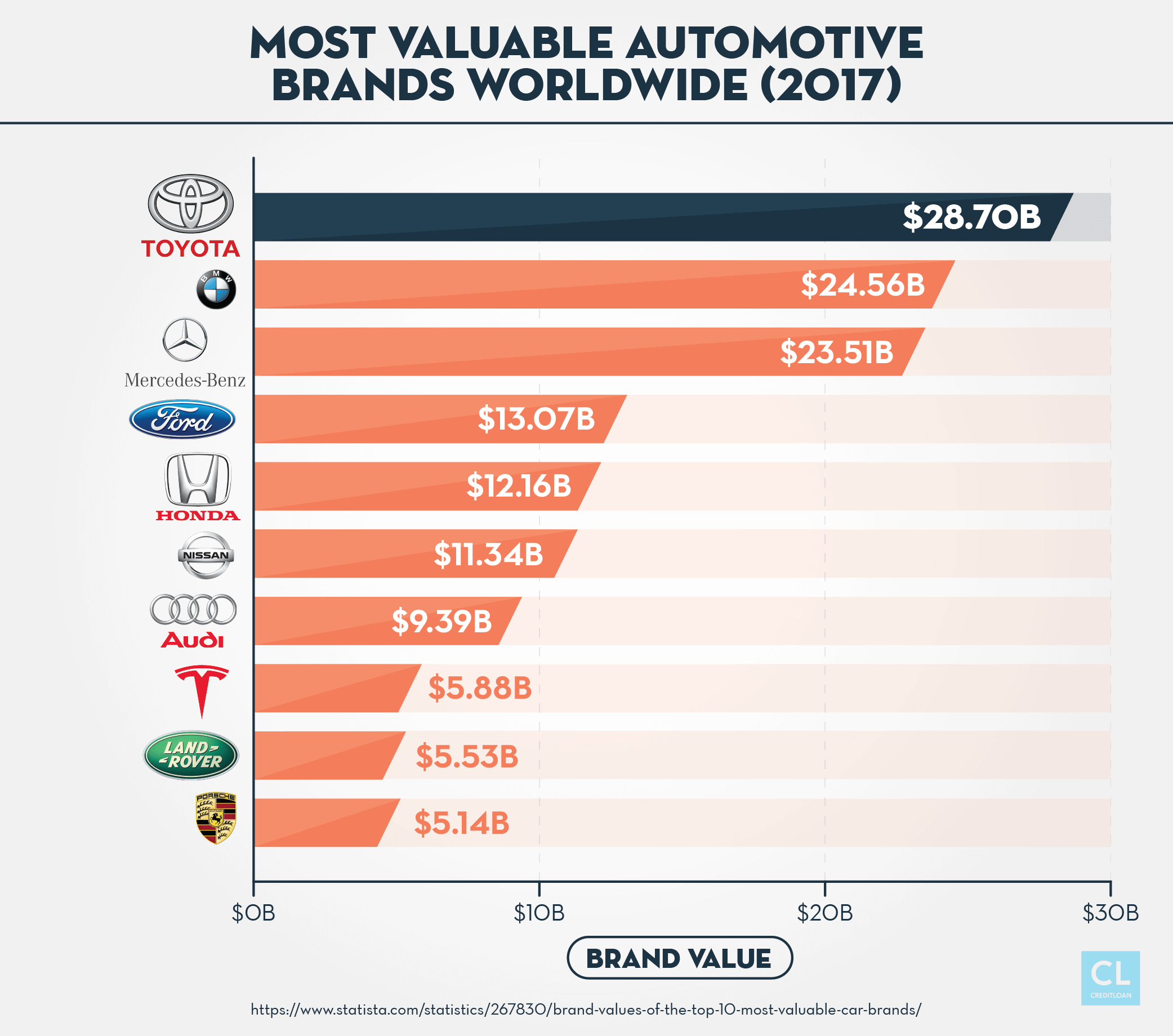 2017 Most Valuable Automotive Brands Worldwide