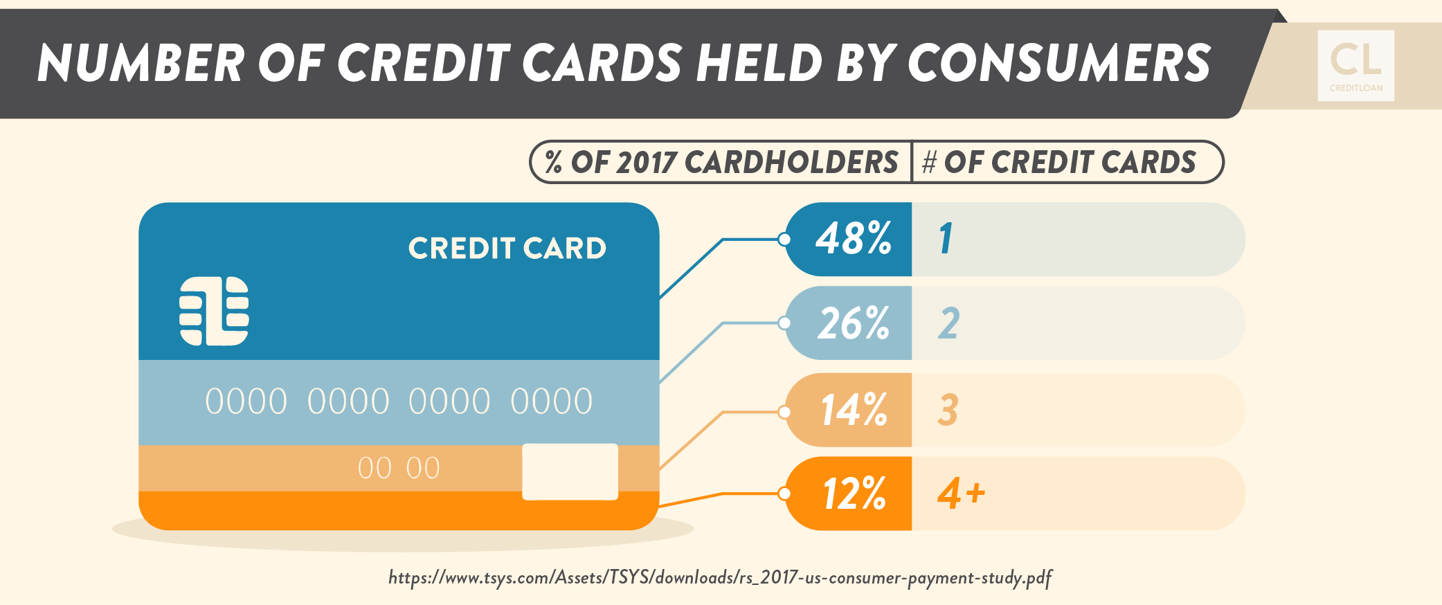 2017 Number of Credit Cards Held By Consumers