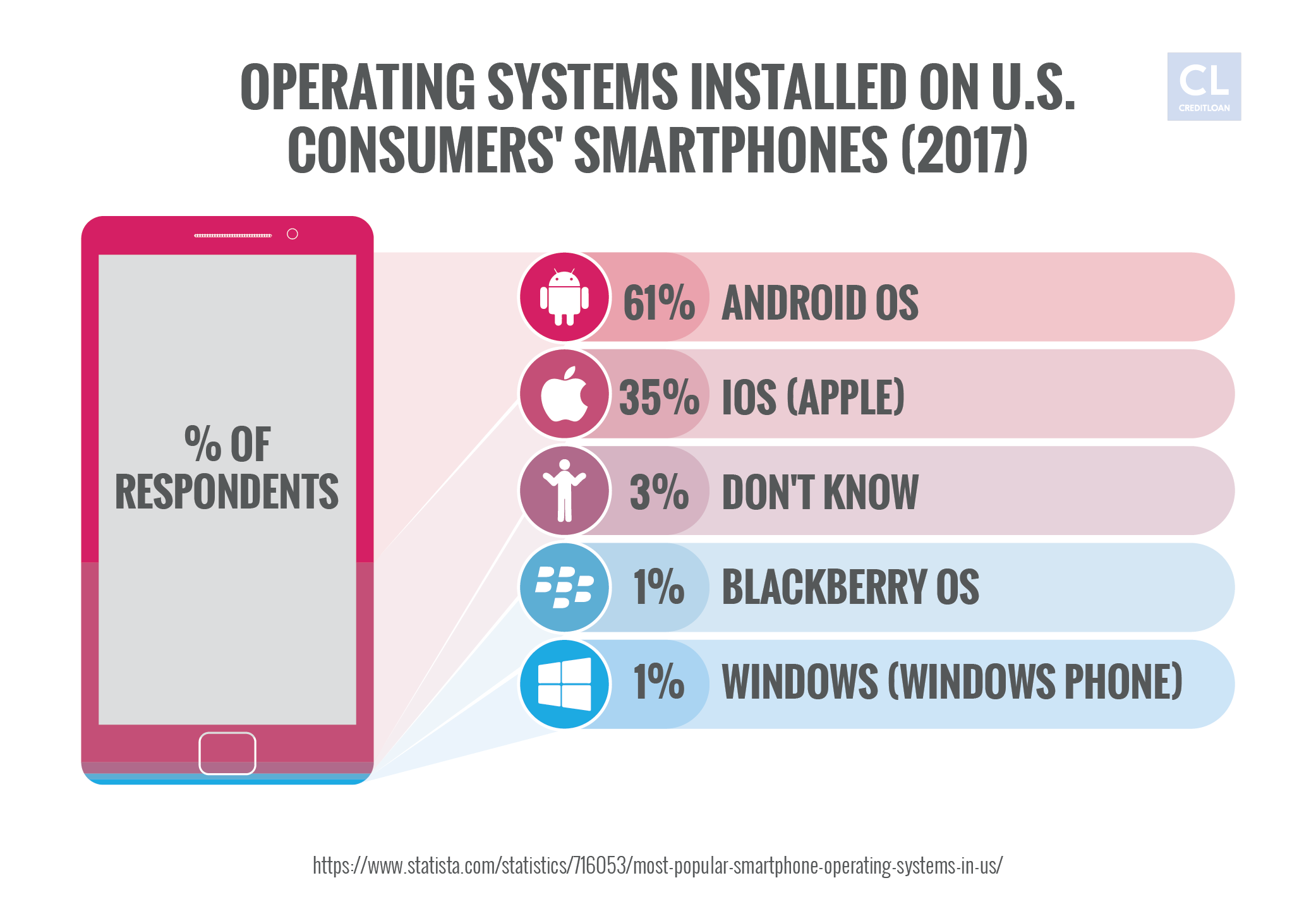 2017 Operating Systems Installed on U.S. Consumers' Smartphones
