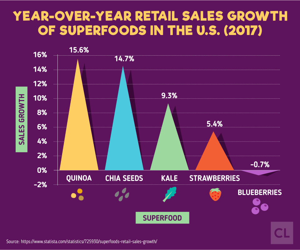 2017 Retail Sales Growth of U.S. Superfoods