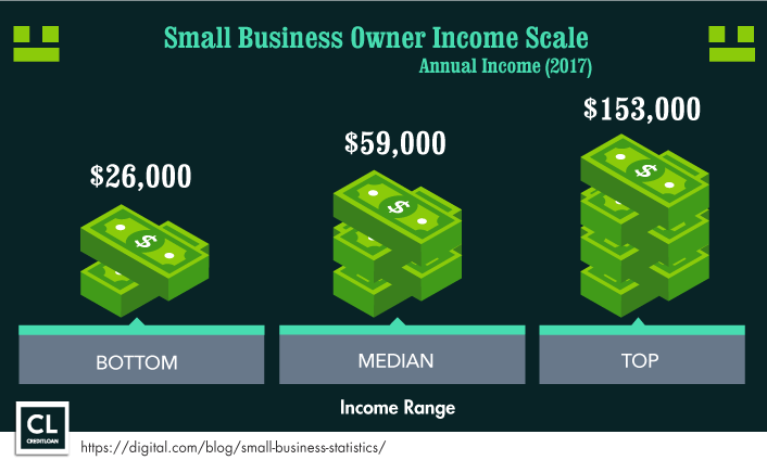 2017 Small Business Owner Income Scale