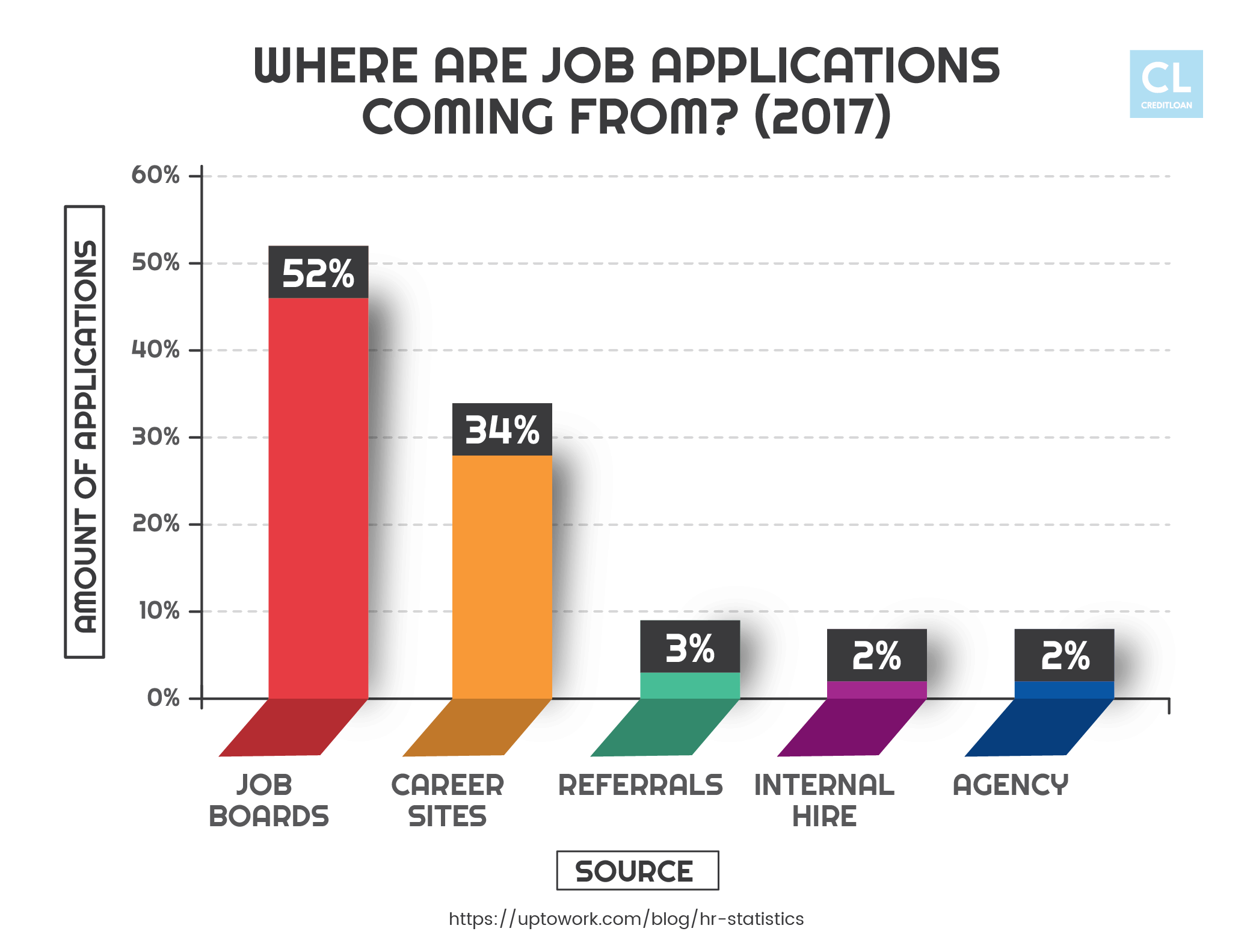 2017 Sources of Job Applications