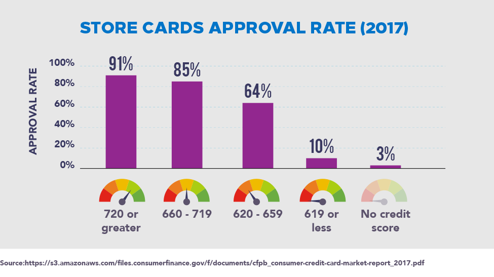 2017 Store Cards Approval Rate