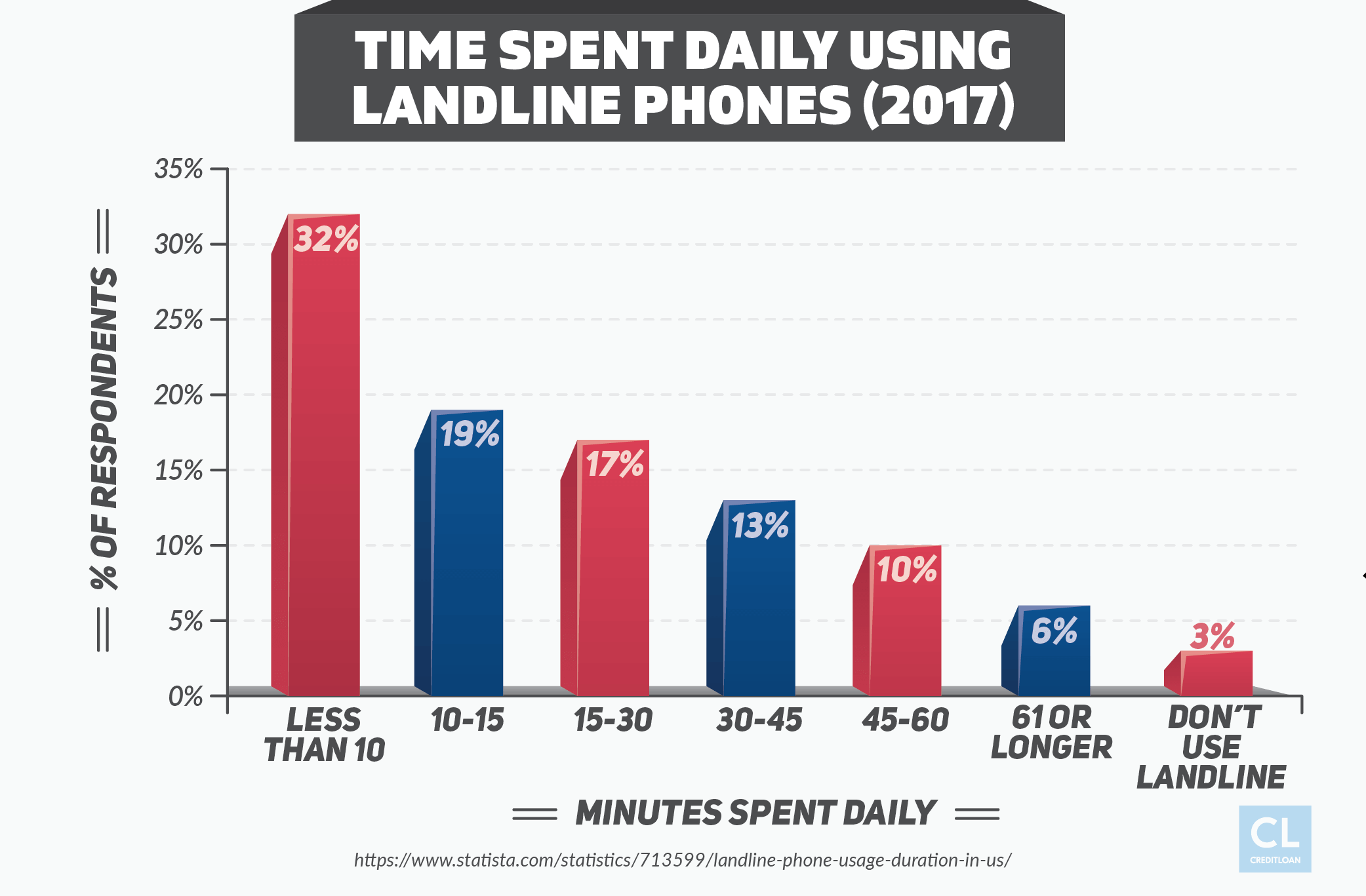 2017 Time Spent Daily Using Landline Phones