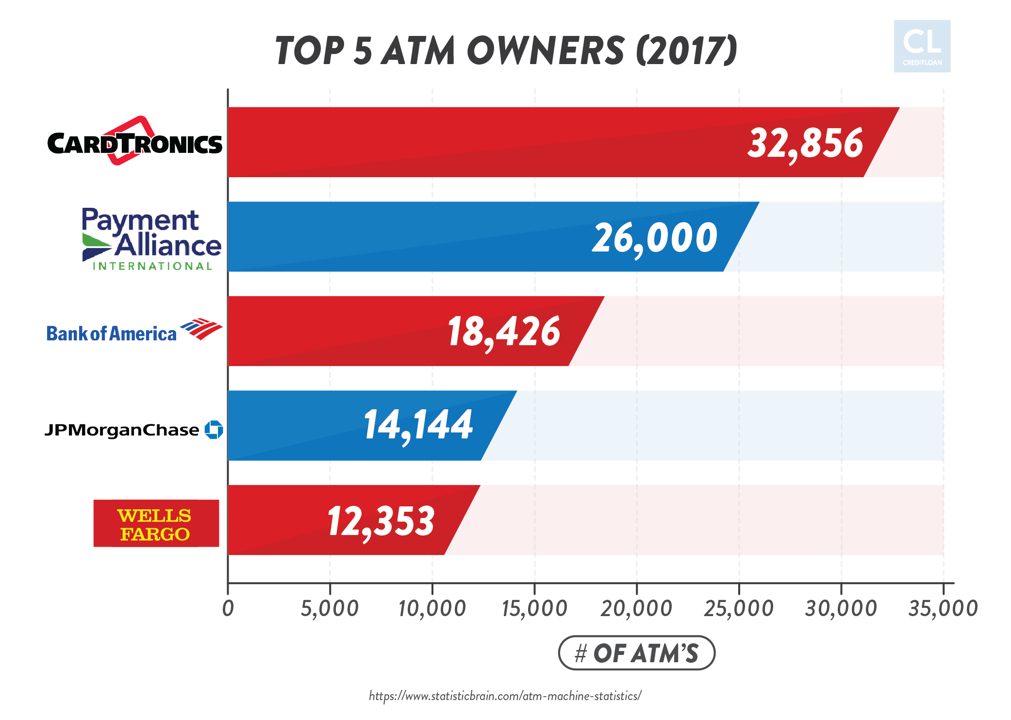 2017 Top 5 ATM Owners