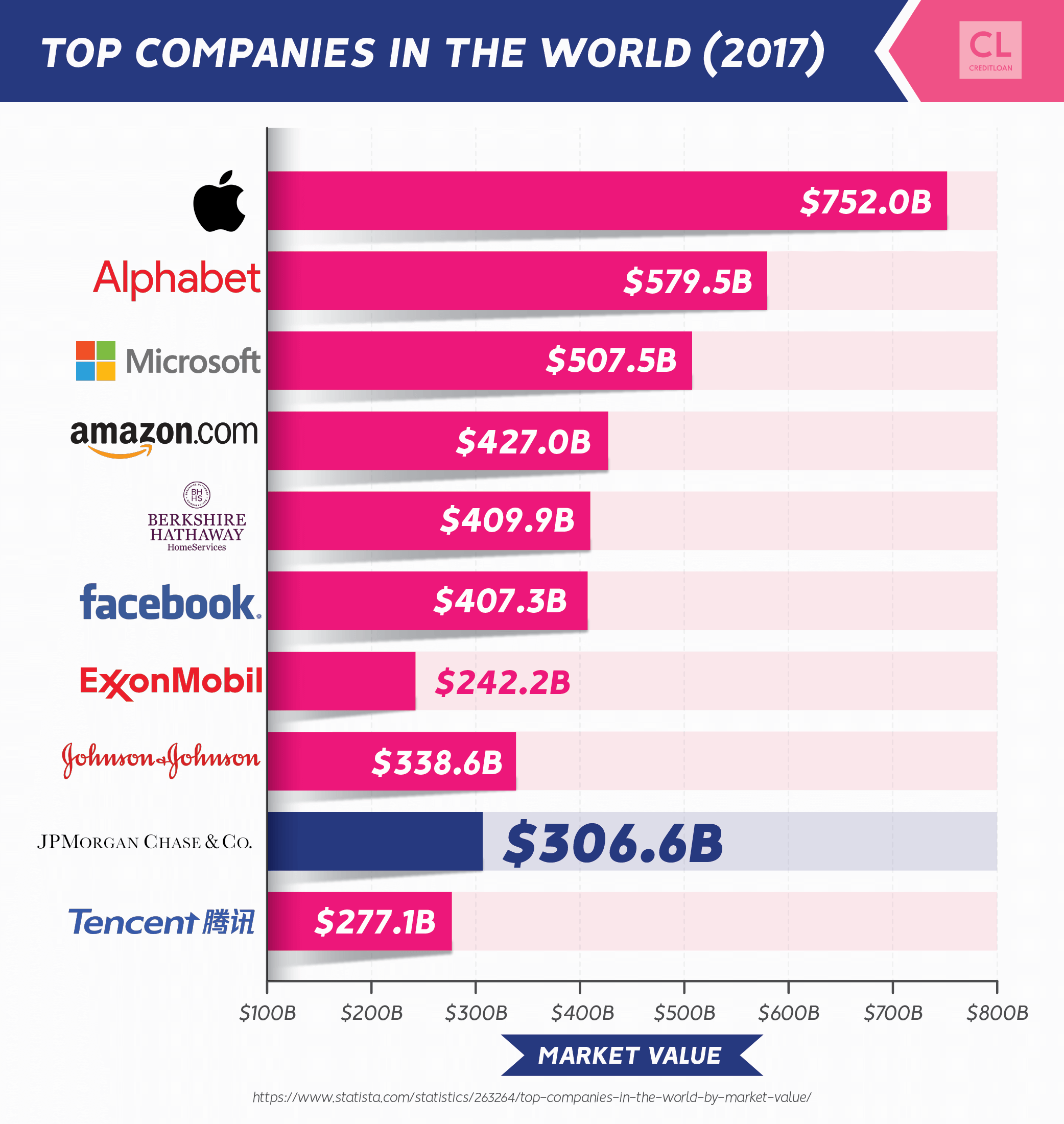 2017 Top Companies In The World