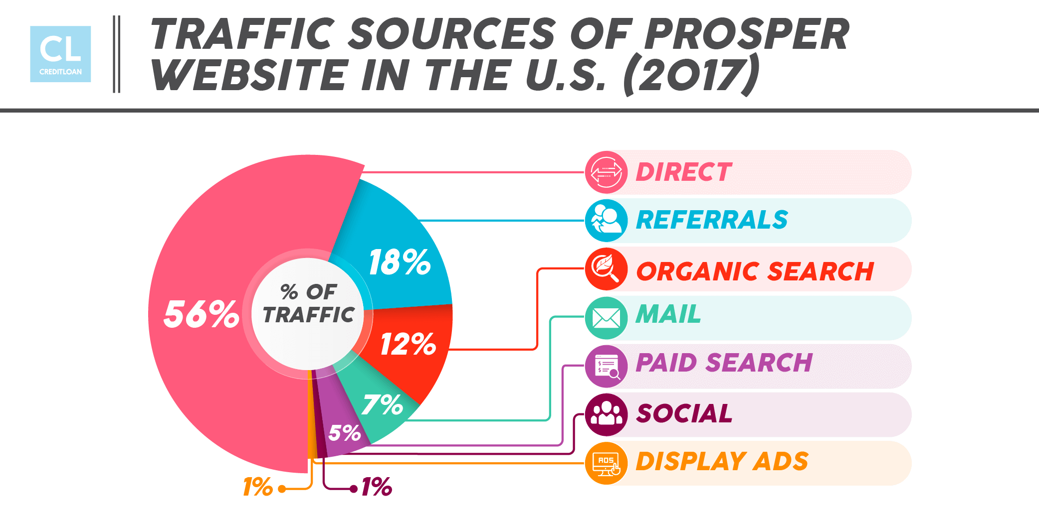 2017 Traffic Sources of Prosper Website in the U.S.