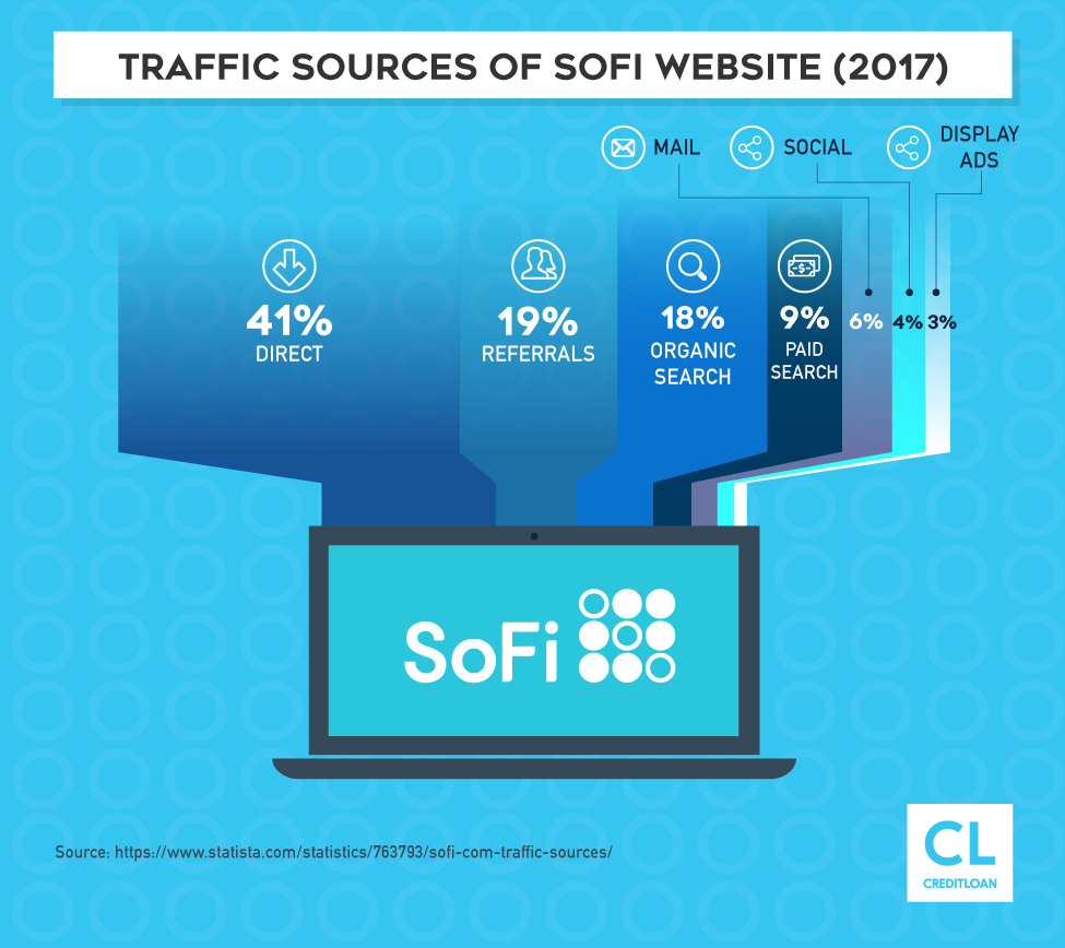 2017 Traffic Sources of Sofi Website