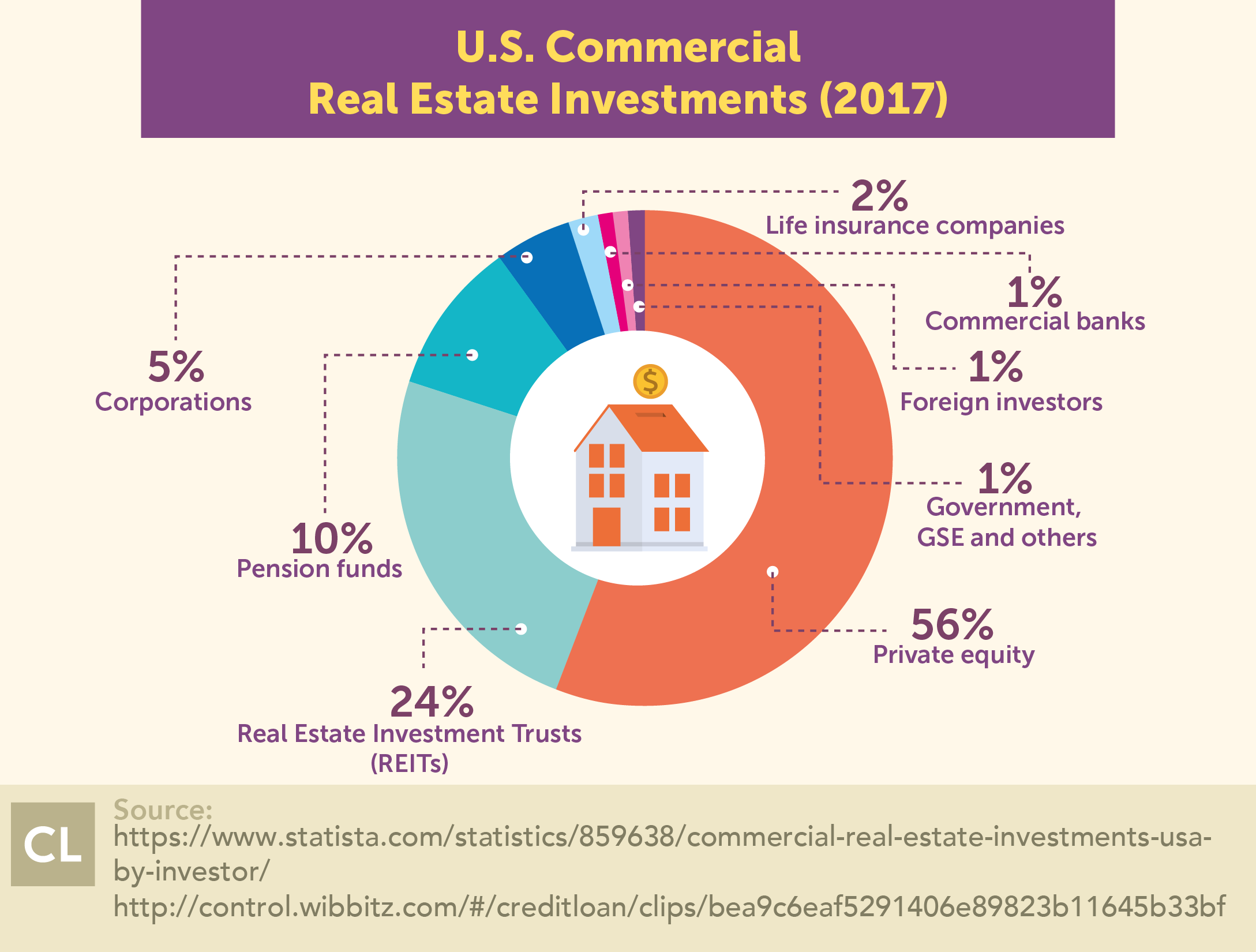 2017 U.S. Commercial Real Estate Investments