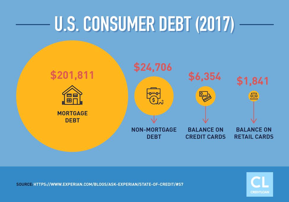2017 U.S. Consumer Debt