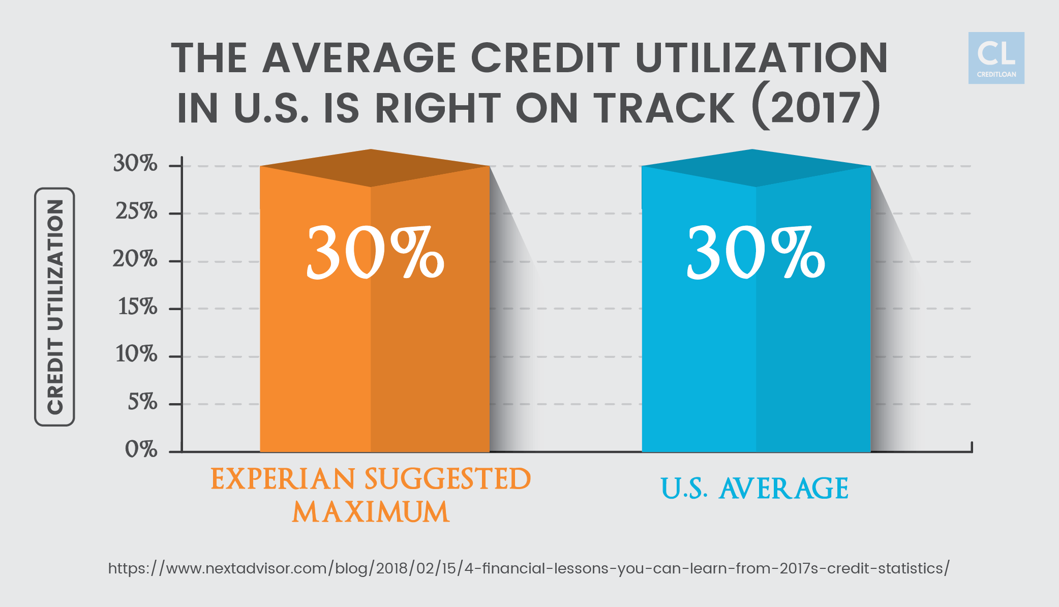 2017 U.S. Credit Utilization is Right on Track