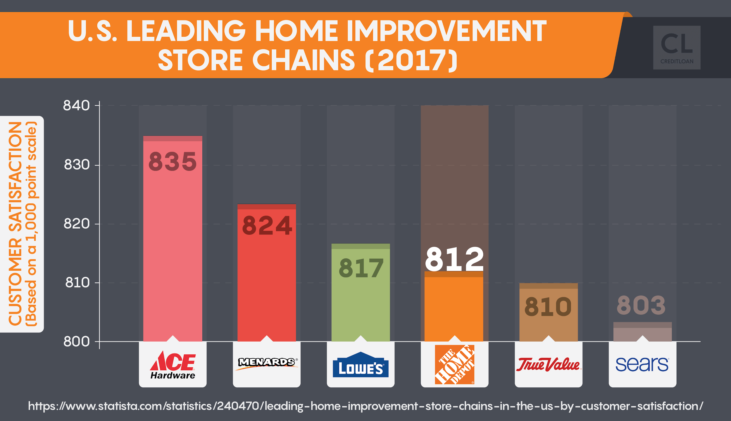 2017 U.S. Leading Home Improvement Store Chains