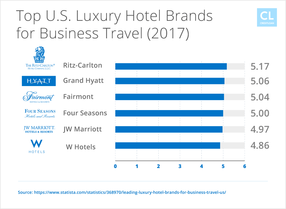 2017 U.S. Luxury Hotel Brands for Business Travel