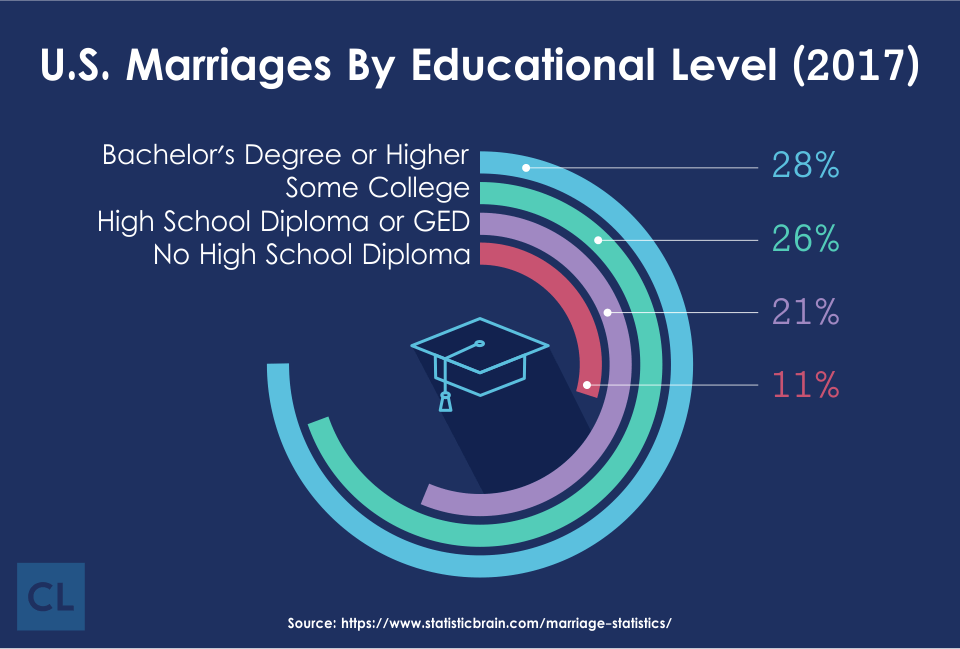 2017 U.S. Marriages By Educational Level