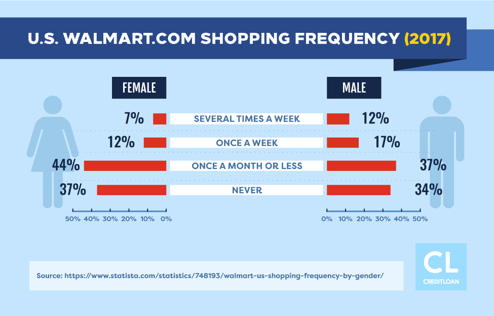 2017 U.S. Walmart.com Shopping Frequency
