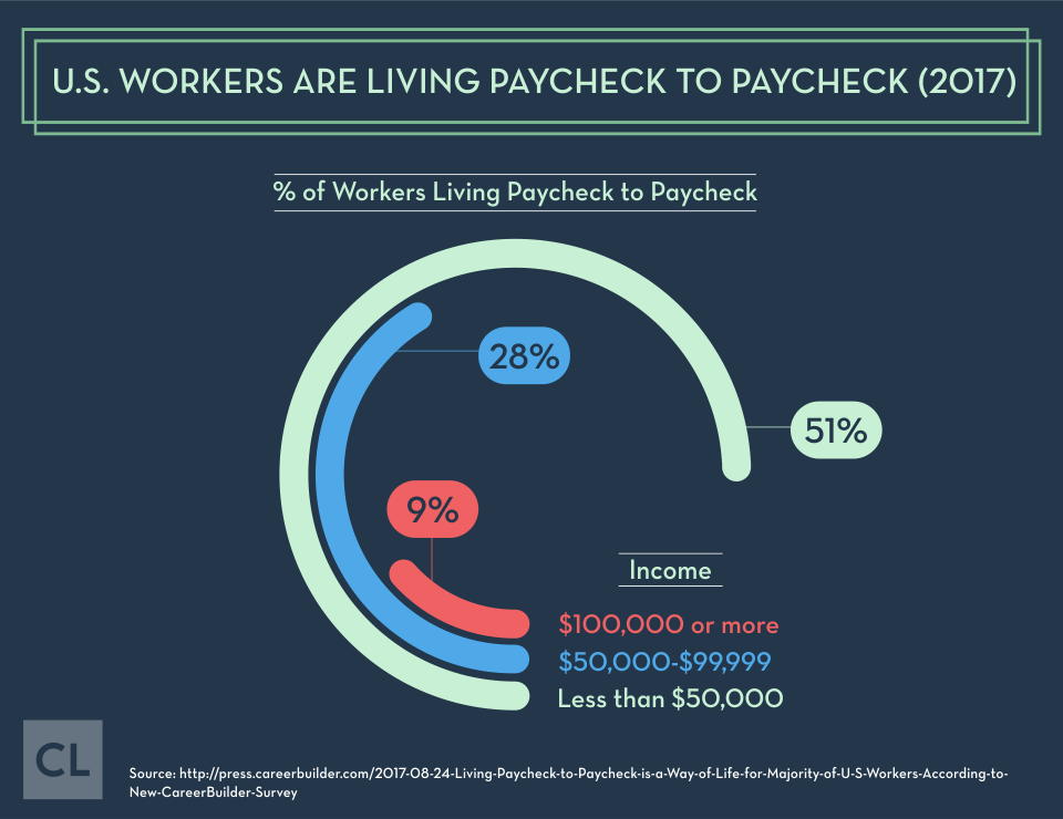2017 U.S. Workers Are Living Paycheck To Paycheck