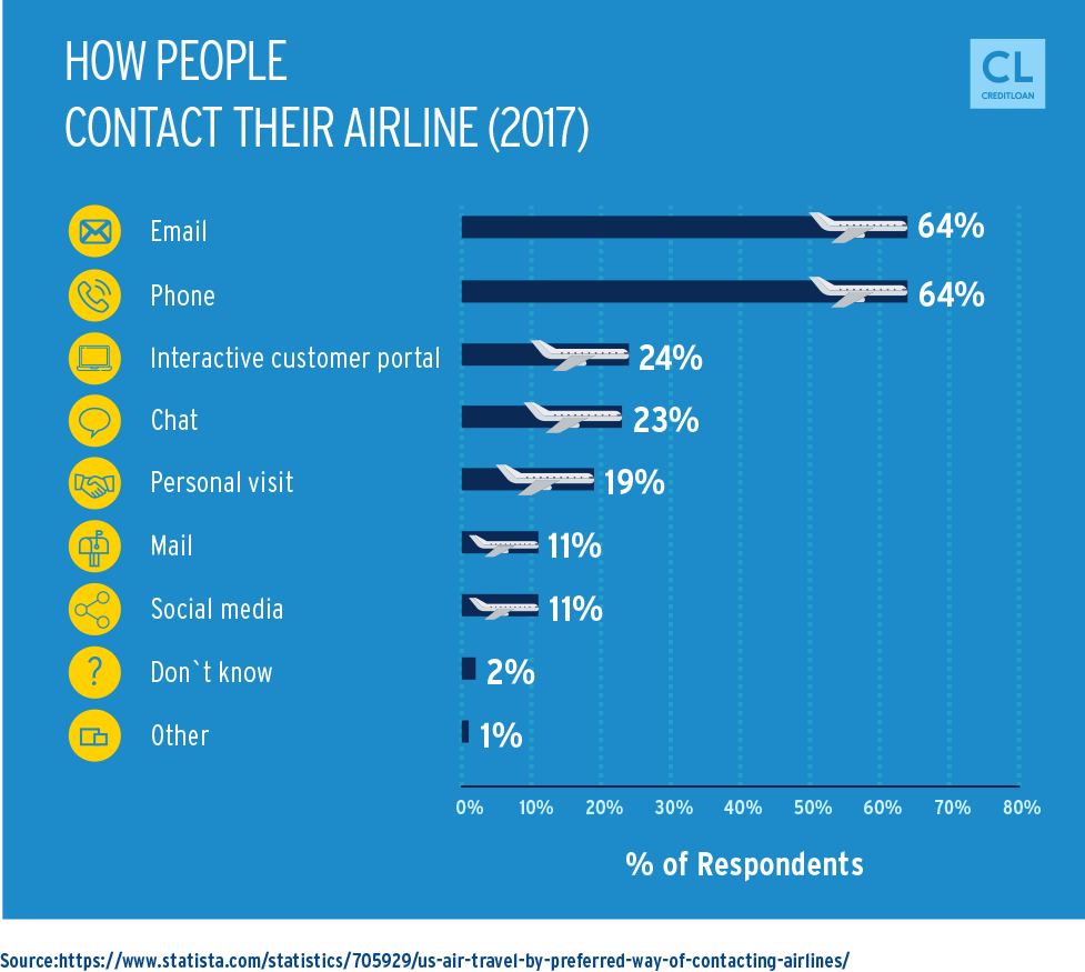2017 Ways People Contact Their Airlines