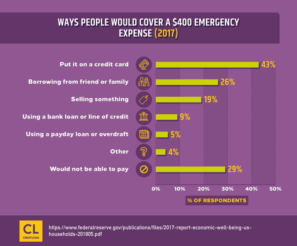 2017 Ways People Would Cover A $400 Emergency Expense