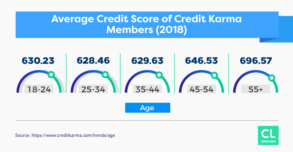 2018 Average Credit Score of Credit Karma Members