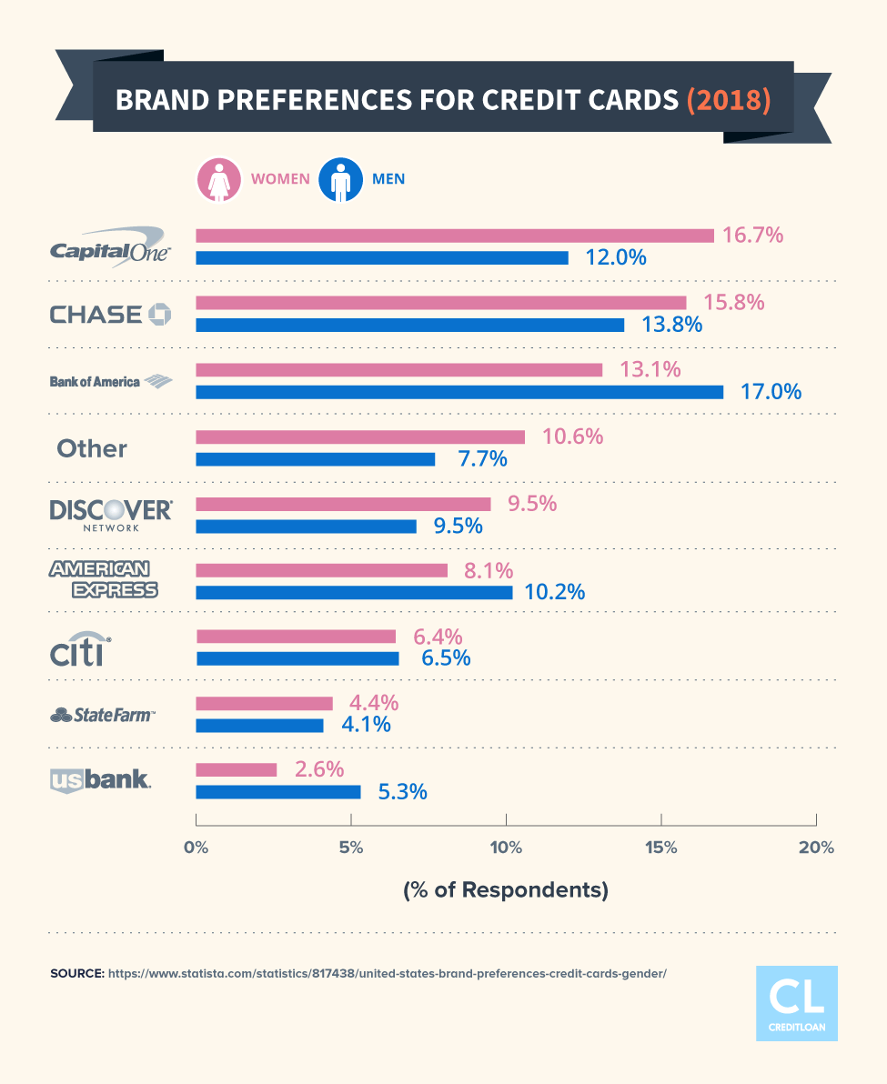 2018 Brand Preferences For Credit Cards
