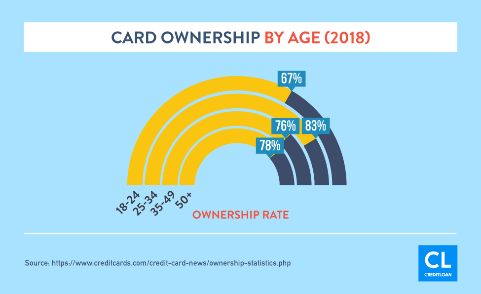2018 Card Ownership By Age