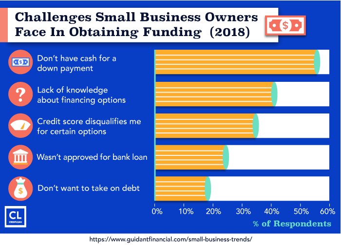 2018 Challenges Small Business Owners Face In Obtaining Funding 2018 Challenges Small Business Owners Face In Obtaining Funding