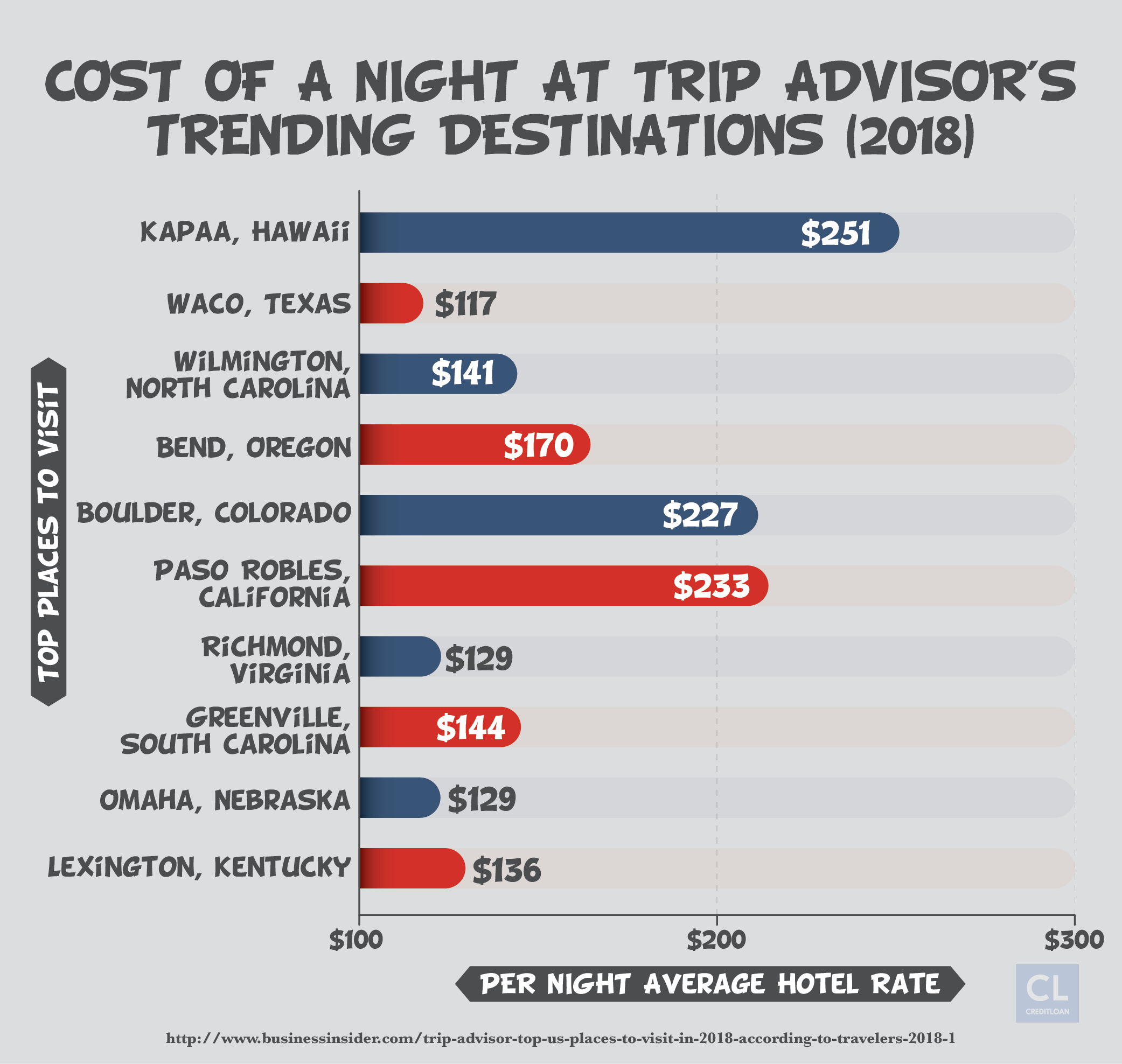 2018 Cost of a Night at Trip Advisor's Trending Destinations