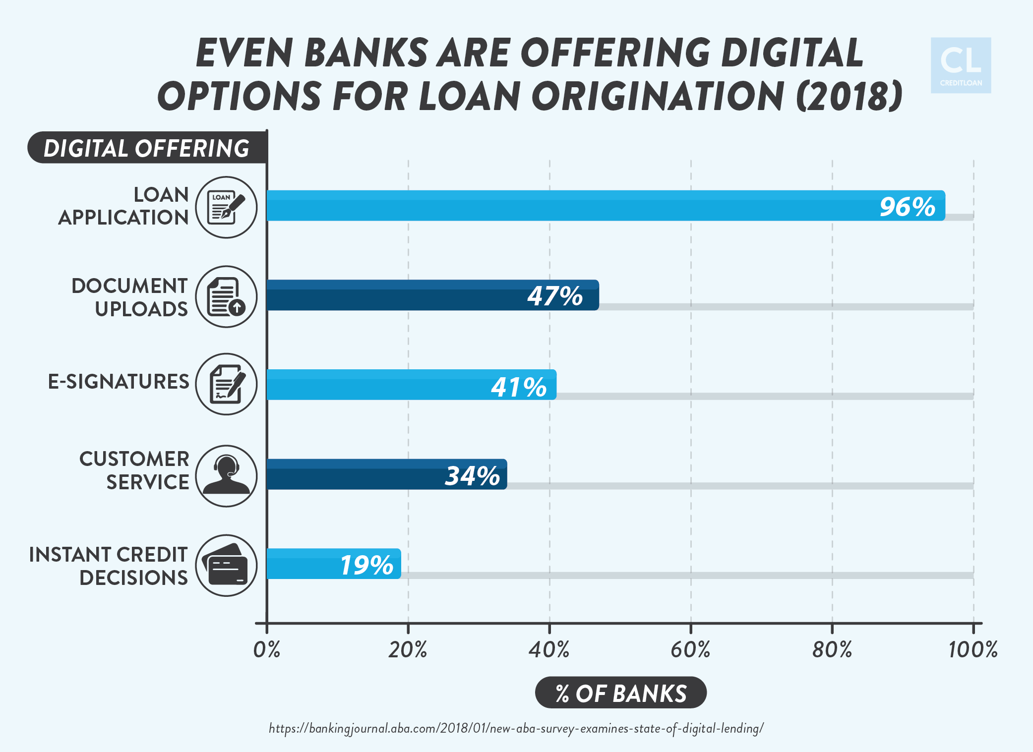 2018 Digital Options for Loan Origination