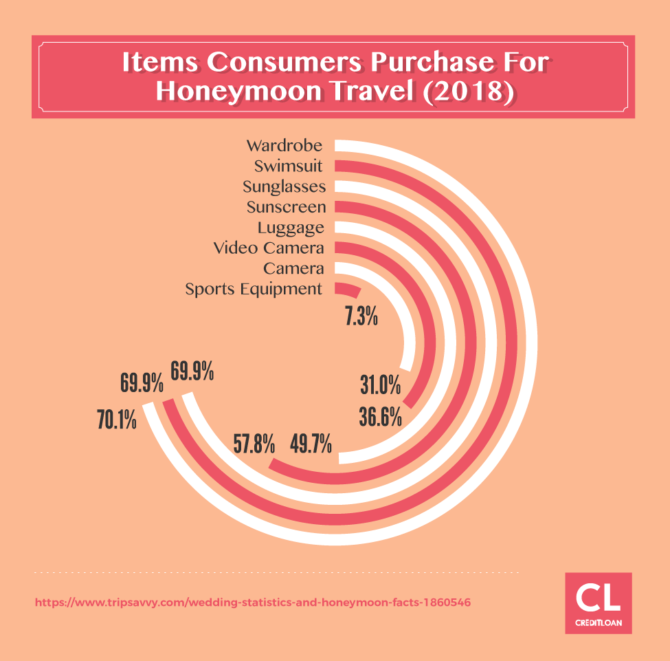 2018 Items Consumers Purchase For Honeymoon Travel