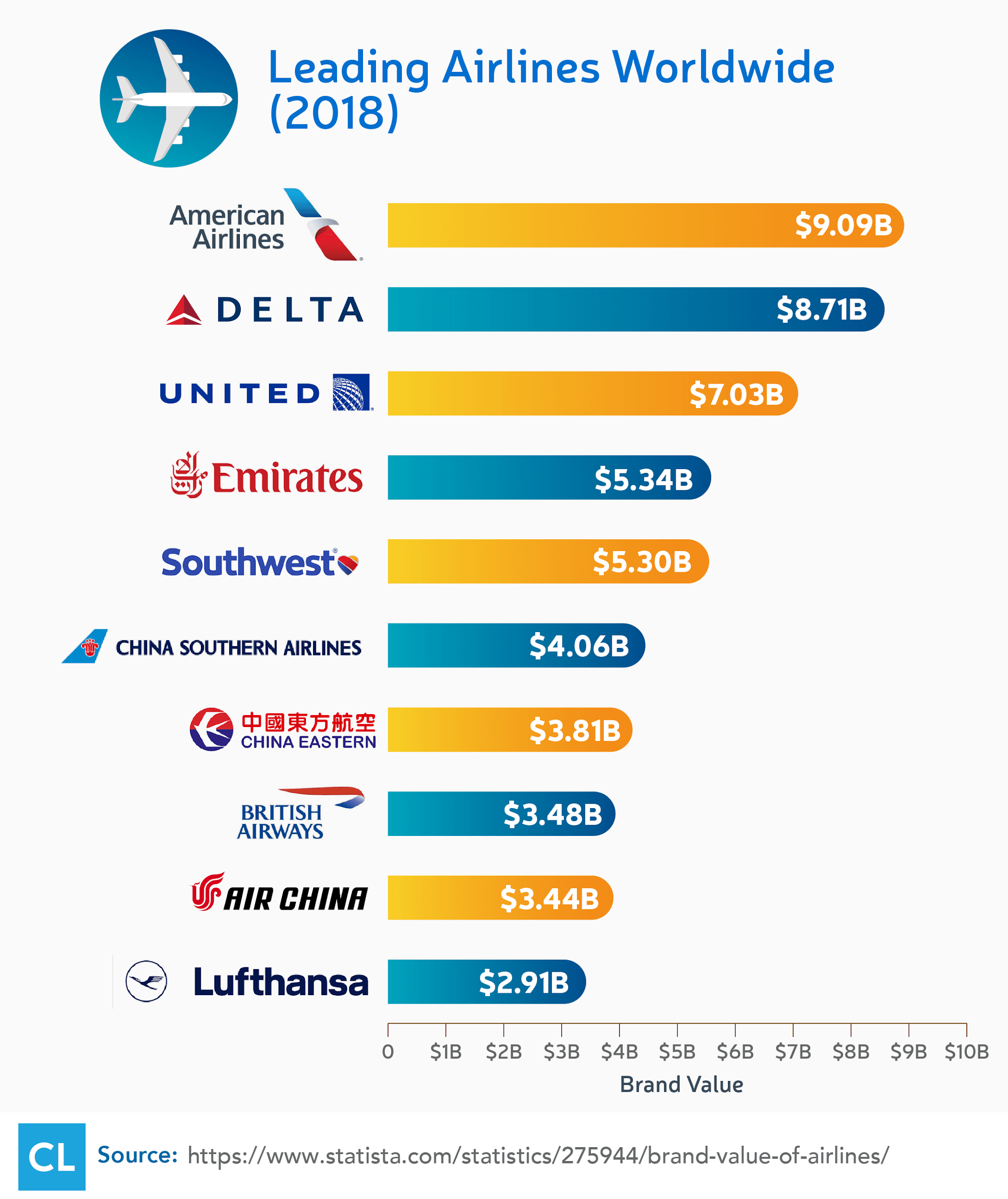 2018 Leading Airlines Worldwide