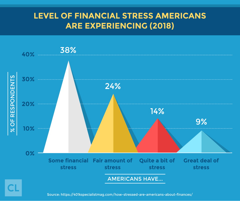 2018 Level of Financial Stress Americans Are Experiencing
