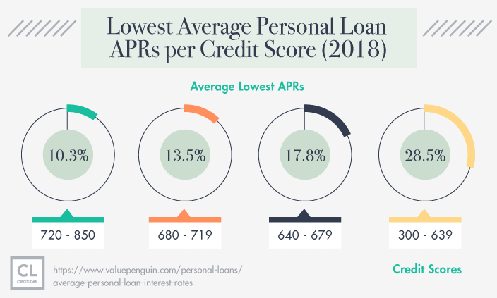 2018 Lowest Average Personal Loan APRs per Credit Score