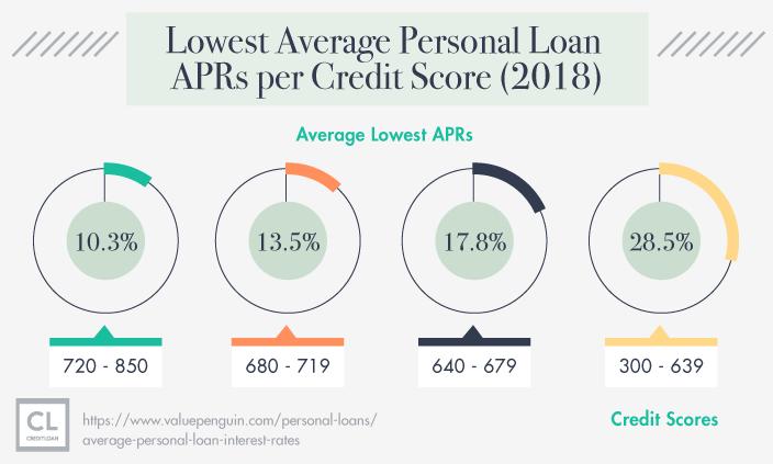 2018 Lowest Average Personal Loan APRs per Credit Score
