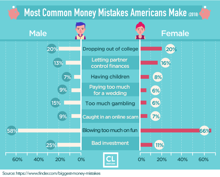2018 Most Common Money Mistakes Americans Make