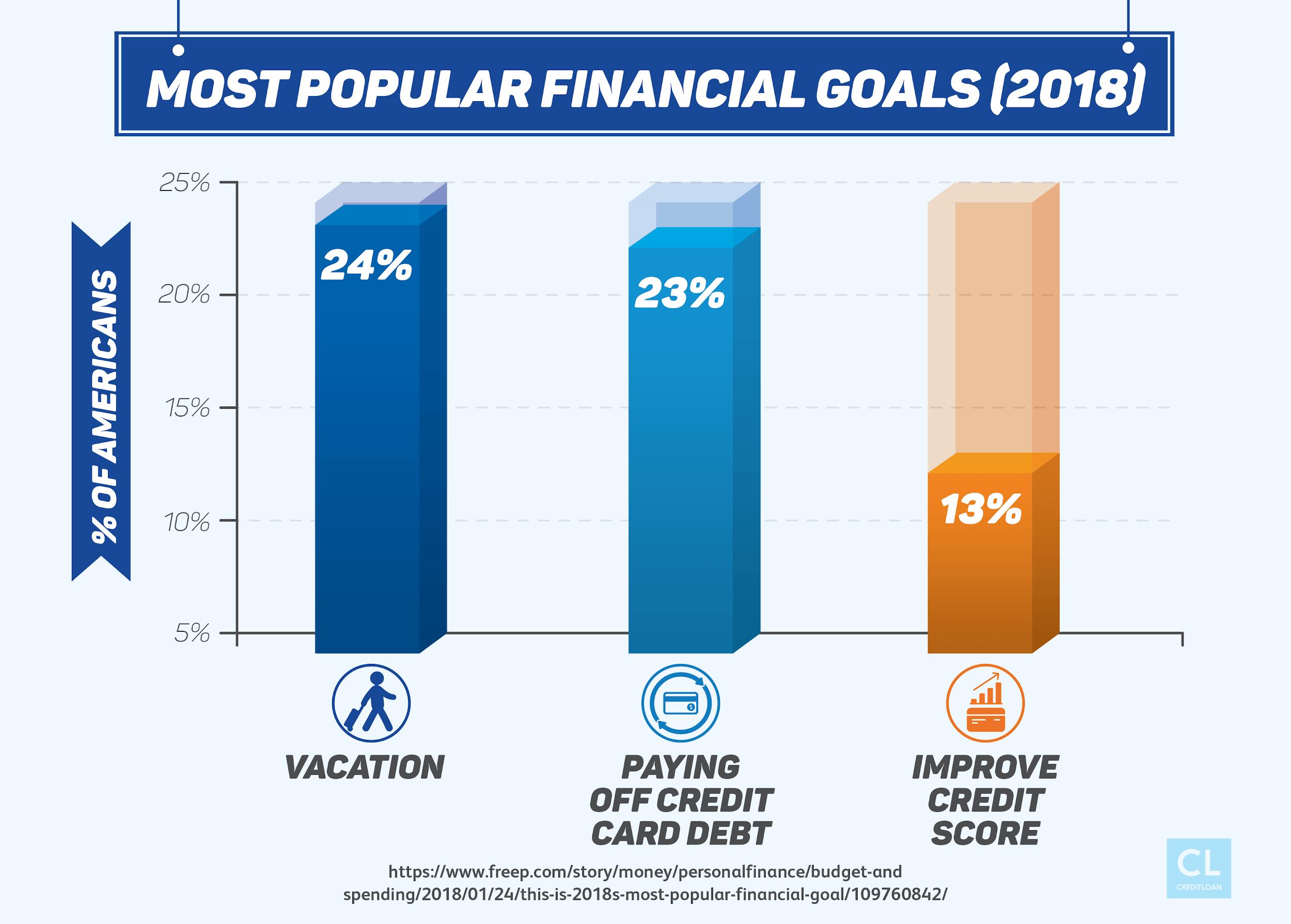 2018 Most Popular Financial Goals