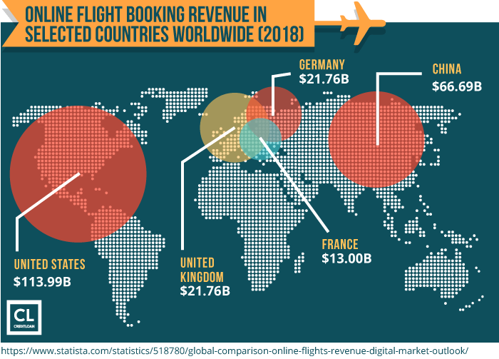 2018 Online Flight Booking Revenue In Selected Countries Worldwide