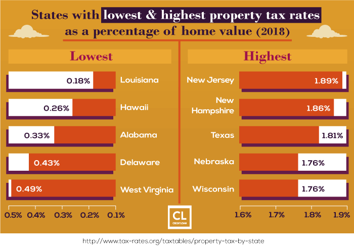2018 States with lowest & highest property tax rates