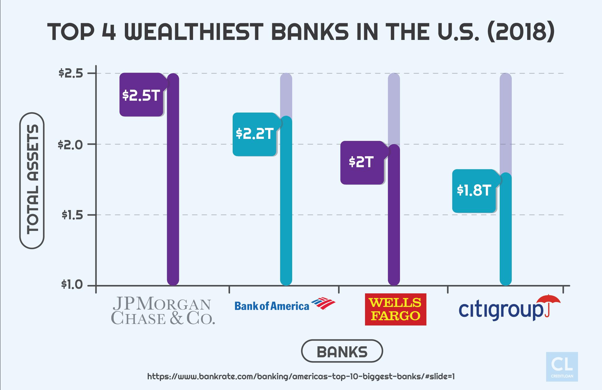 2018 Top 4 Wealthiest Banks in the U.S.